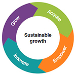 Sustainable growth: Innovate, Grow, Acquire, Empower